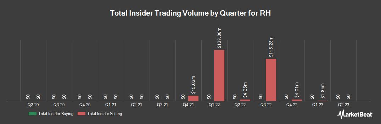 Insider Trading History for Restoration Hardware (NYSE:RH)