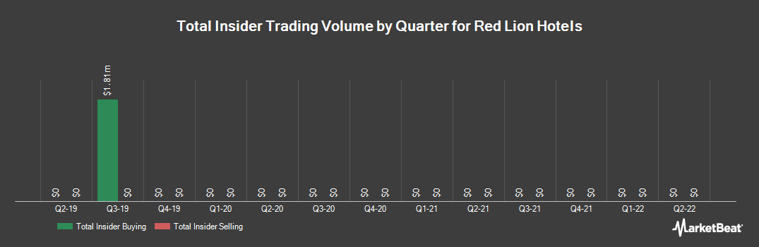 Insider Trading History for Red Lion Hotels (NYSE:RLH)