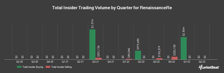 Insider Trading History for RenaissanceRe (NYSE:RNR)