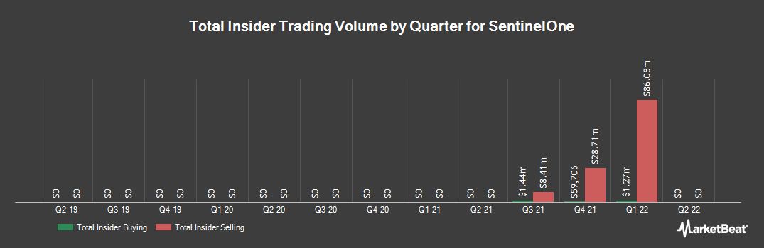 Insider Trading History for Sprint (NYSE:S)