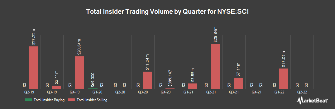 Insider Trading History for Service Co. International (NYSE:SCI)