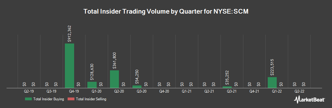 Insider Trading History for Stellus Capital Investment (NYSE:SCM)