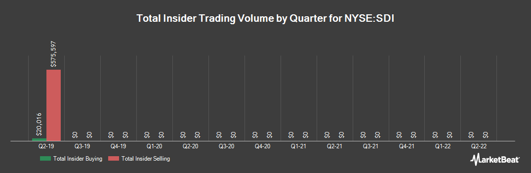 Insider Trading History for Standard Diversified Inc Class A (NYSEAMERICAN) (NYSE:SDI)