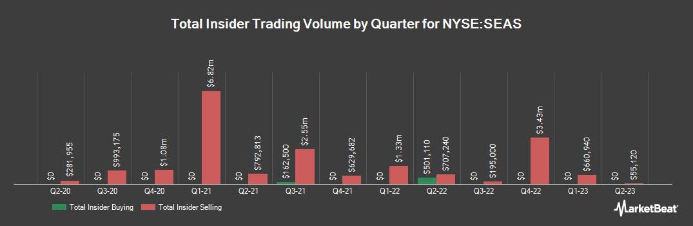 Insider Trading History for SeaWorld Entertainment (NYSE:SEAS)