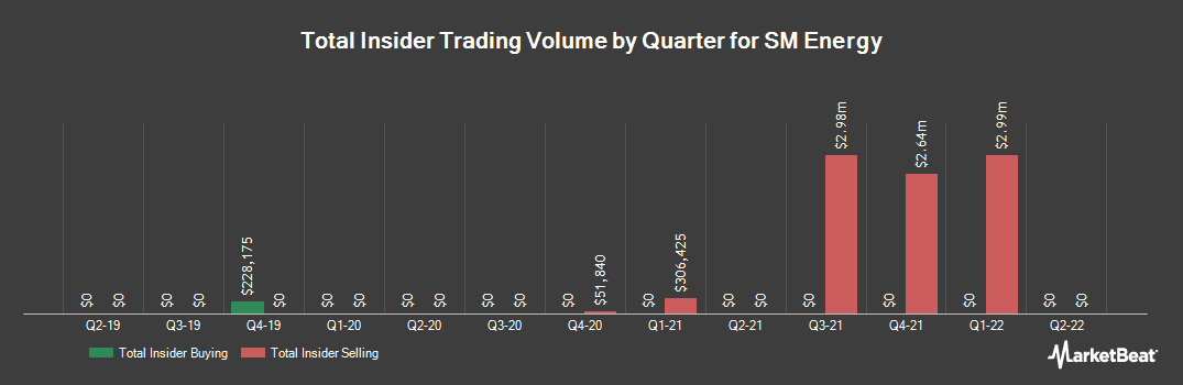 Insider Trading History for SM Energy (NYSE:SM)