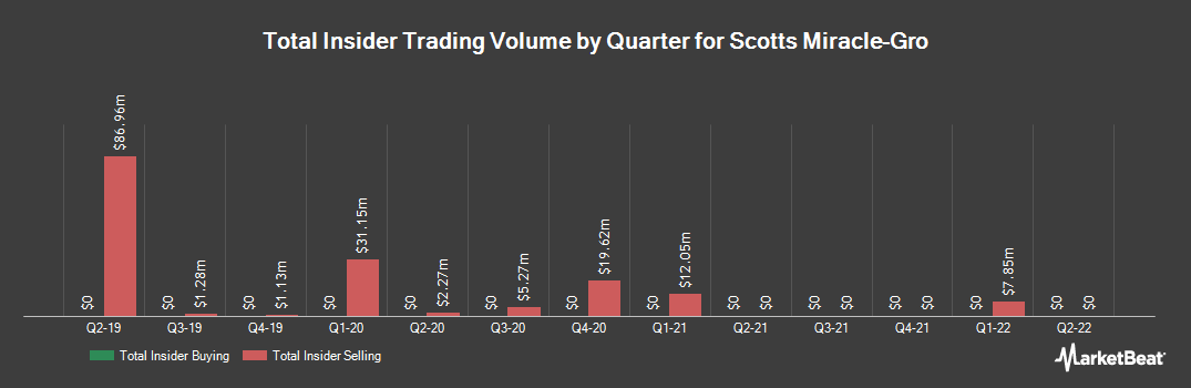 Insider Trading History for Scotts Miracle-Gro (NYSE:SMG)