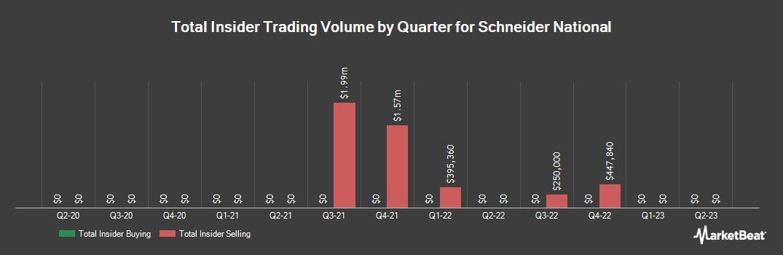 Insider Trading History for Schneider National (NYSE:SNDR)