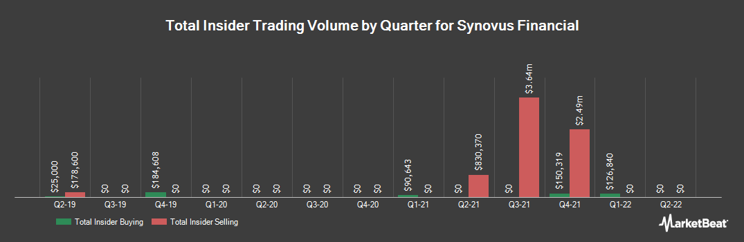 Insider Trading History for Synovus Financial (NYSE:SNV)