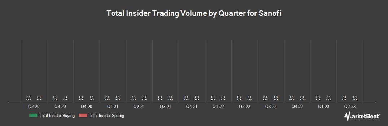 Insider Trading History for Sanofi (NYSE:SNY)