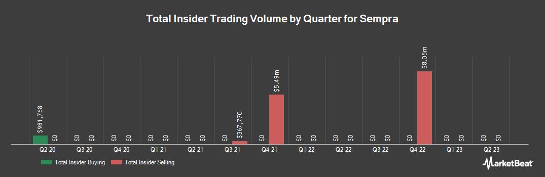Insider Trading History for Sempra Energy (NYSE:SRE)