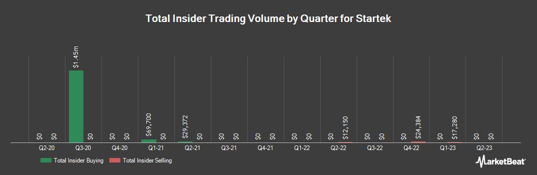 Insider Trading History for StarTek (NYSE:SRT)