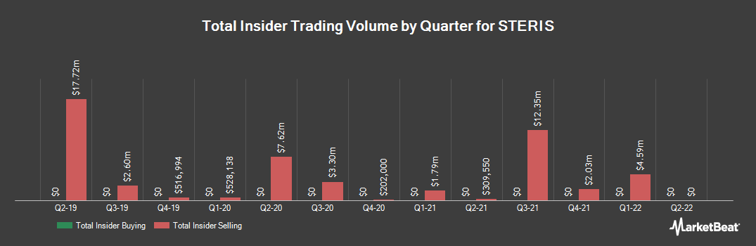 Insider Trading History for Steris (NYSE:STE)