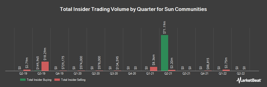 Insider Trading History for Sun Communities (NYSE:SUI)