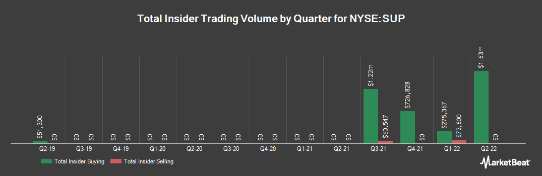 Insider Trading History for Superior Industries International (NYSE:SUP)