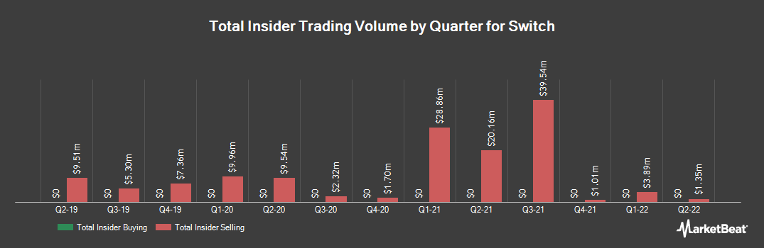 Insider Trading History for Switch (NYSE:SWCH)