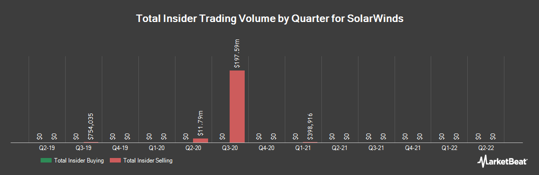 Insider Trading History for SolarWinds (NYSE:SWI)