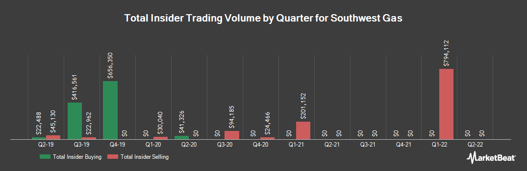 Insider Trading History for Southwest Gas (NYSE:SWX)