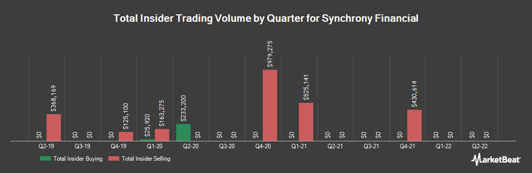 Insider Trading History for Synchrony Financial (NYSE:SYF)