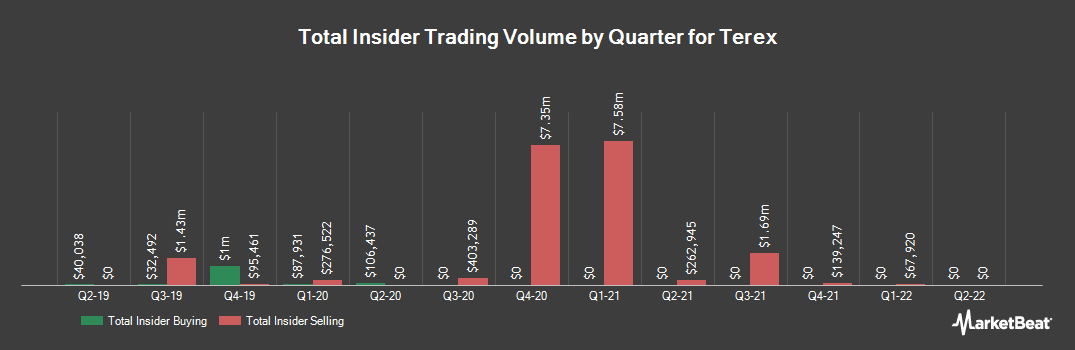 Insider Trading History for Terex (NYSE:TEX)