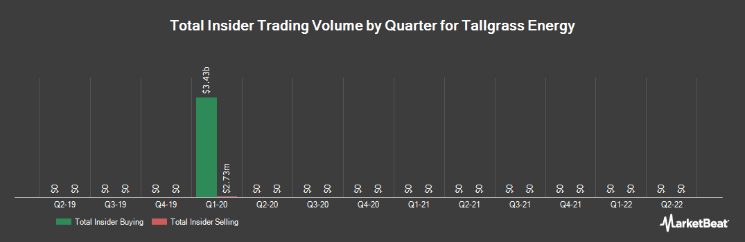 Insider Trading History for Tallgrass Energy (NYSE:TGE)