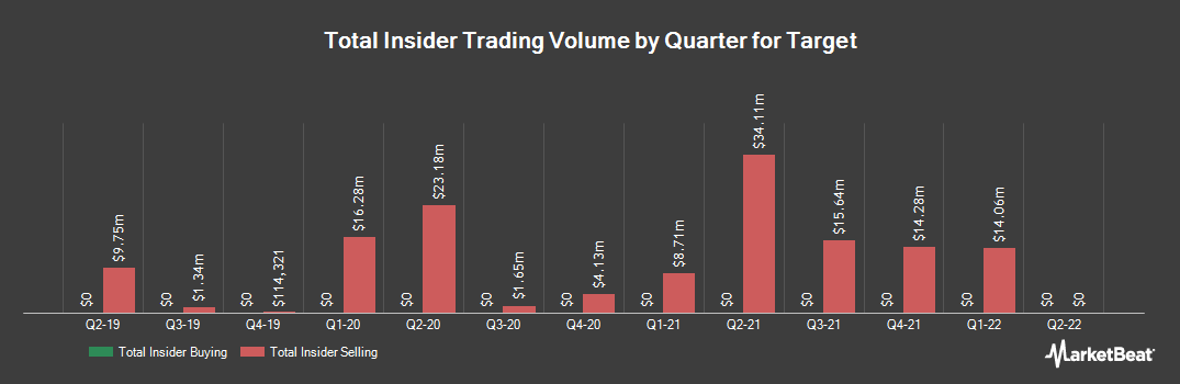 Insider Trading History for Target (NYSE:TGT)