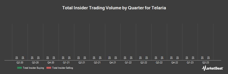 Insider Trading History for Telaria (NYSE:TLRA)