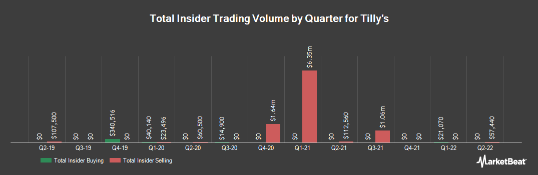 Insider Trading History for Tilly`s (NYSE:TLYS)