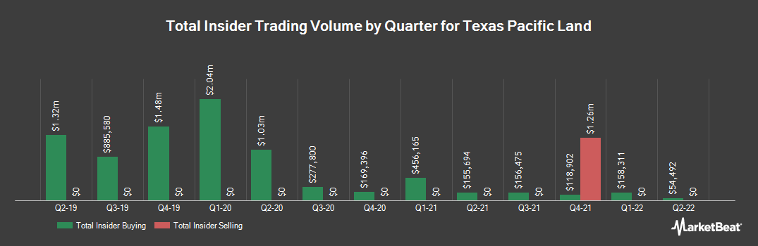 Insider Trading History for Texas Pacific Land Trust (NYSE:TPL)