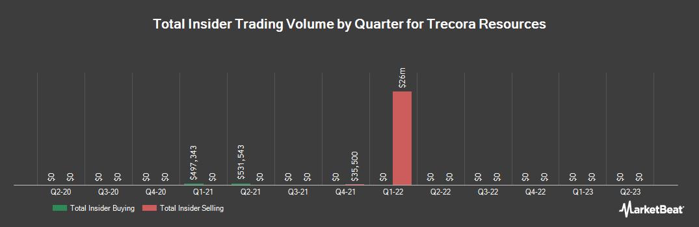Insider Trading History for Trecora Resources (NYSE:TREC)