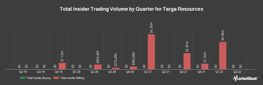 Insider Trading History for Targa Resources (NYSE:TRGP)