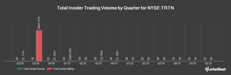 Insider Trading History for Triton International (NYSE:TRTN)