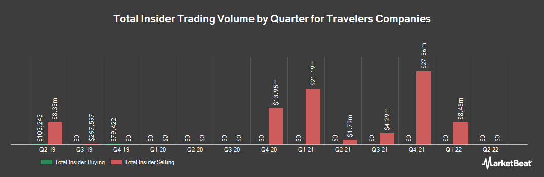 Insider Trading History for Travelers Companies (NYSE:TRV)