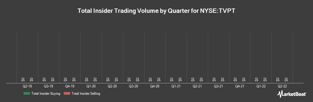 Insider Trading History for Travelport Worldwide (NYSE:TVPT)
