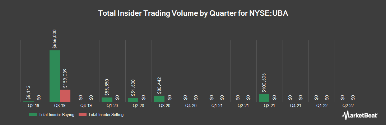 Insider Trading History for Urstadt Biddle Properties (NYSE:UBA)