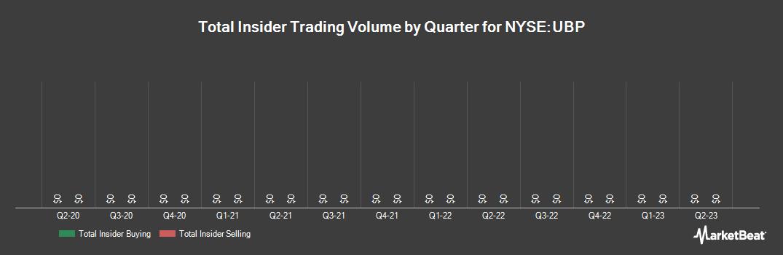 Insider Trading History for Urstadt Biddle Properties (NYSE:UBP)