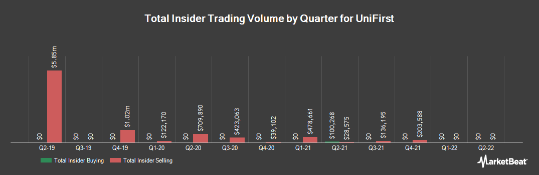 Insider Trading History for UniFirst (NYSE:UNF)