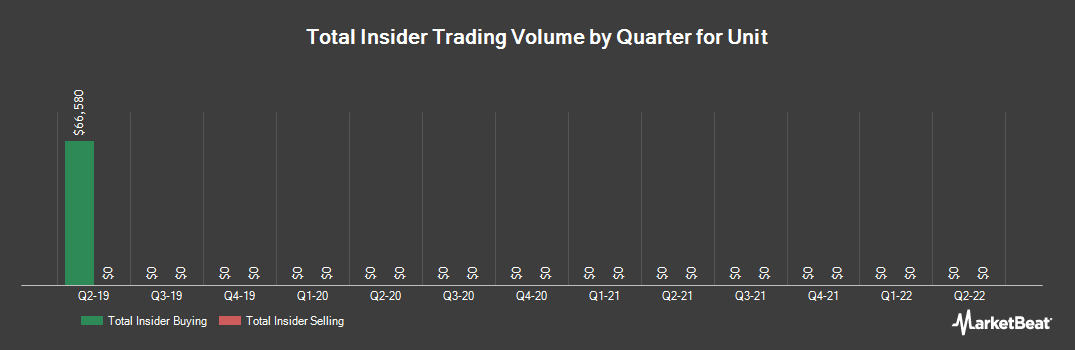 Insider Trading History for Unit (NYSE:UNT)