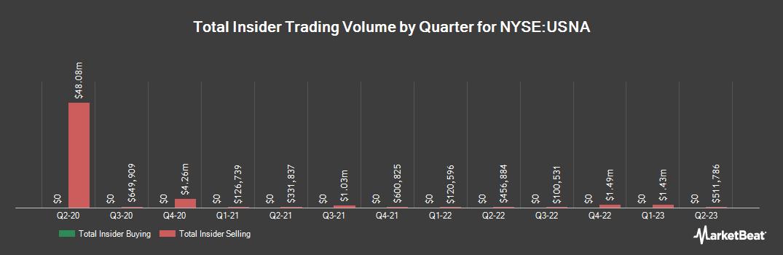 Insider Trading History for USANA Health Sciences (NYSE:USNA)
