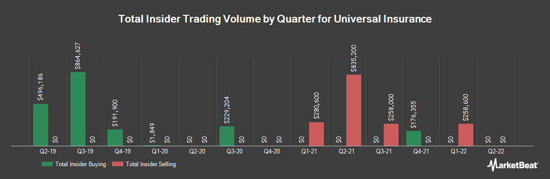 Insider Trading History for Universal Insurance (NYSE:UVE)