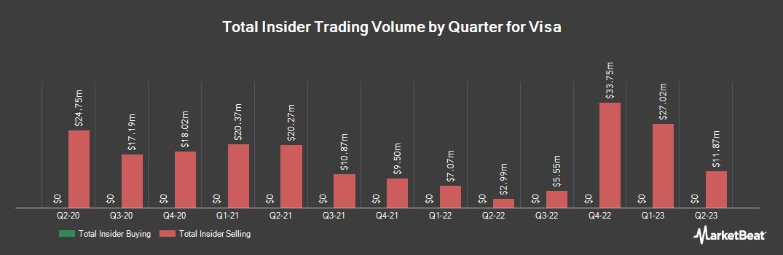 Insider Trading History for Visa (NYSE:V)