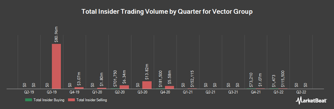 Insider Trading History for Vector Group (NYSE:VGR)