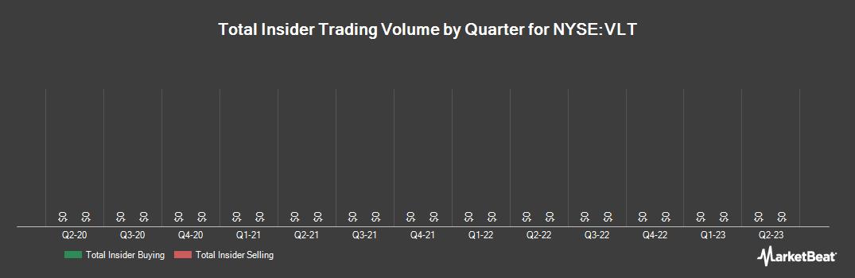 Insider Trading History for Invesco Van Kampen High Income Trust II (NYSE:VLT)