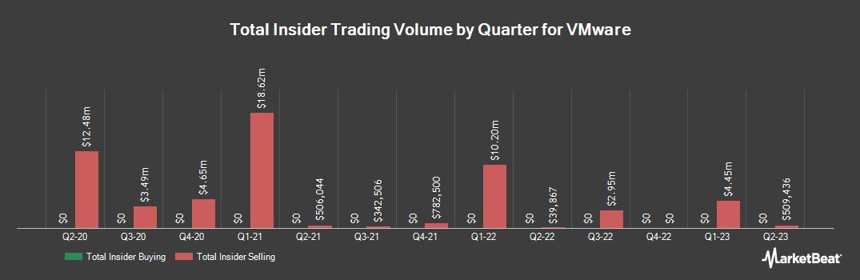 Insider Trading History for VMware (NYSE:VMW)