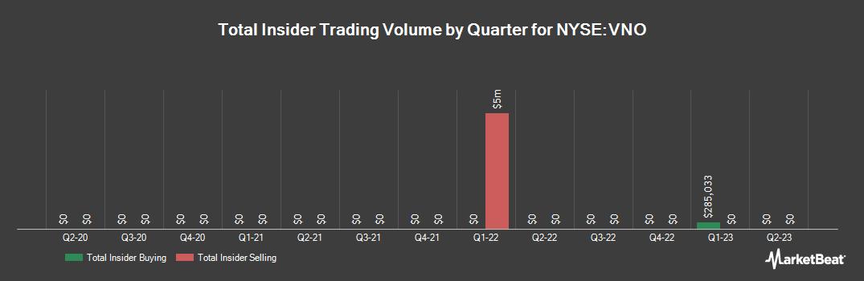 Insider Trading History for Vornado Realty Trust (NYSE:VNO)