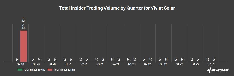 Insider Trading History for Vivint Solar (NYSE:VSLR)