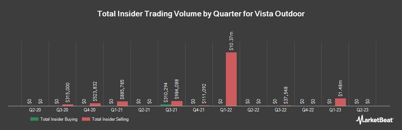 Insider Trading History for Vista Outdoor (NYSE:VSTO)