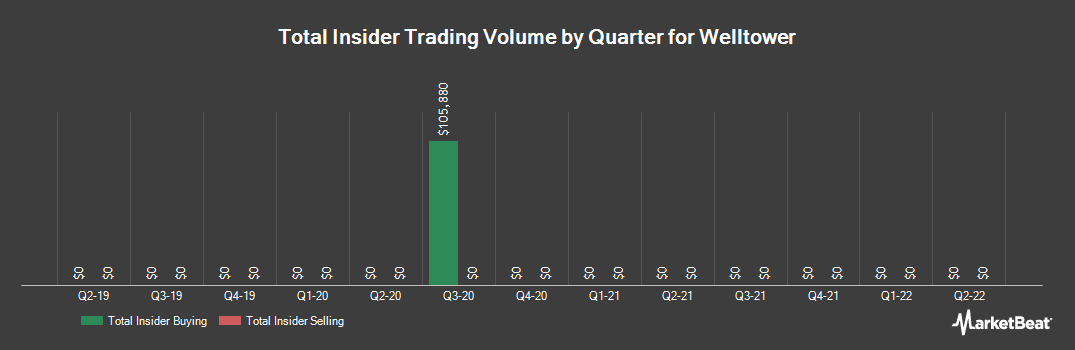 Insider Trading History for Welltower (NYSE:WELL)