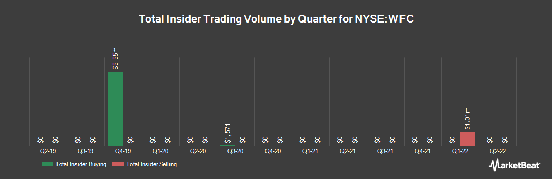 Insider Trading History for Wells Fargo & Co (NYSE:WFC)