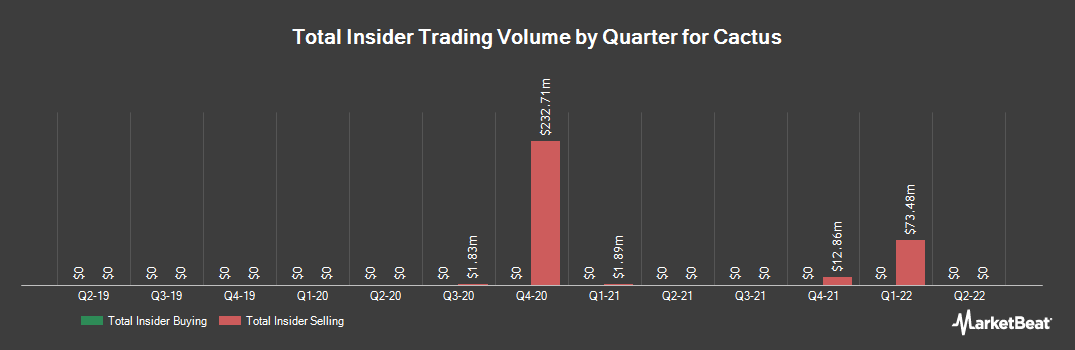 Insider Trading History for Cactus (NYSE:WHD)