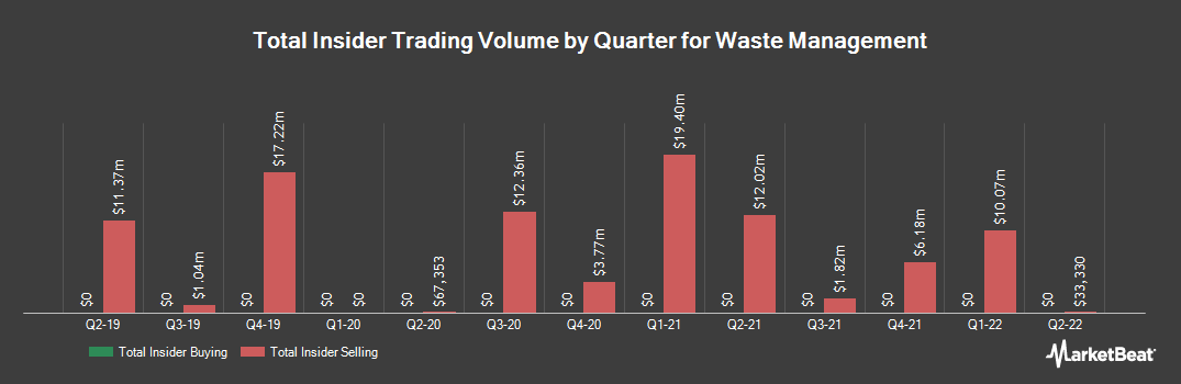 Insider Trading History for Waste Management (NYSE:WM)